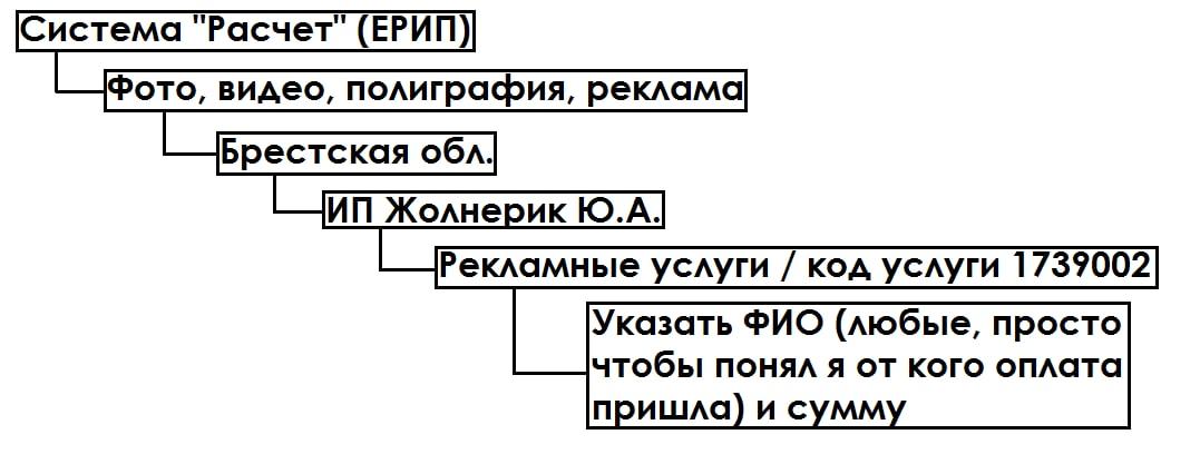 Оплата ЕРИП ИП Жолнерик Ю.А.